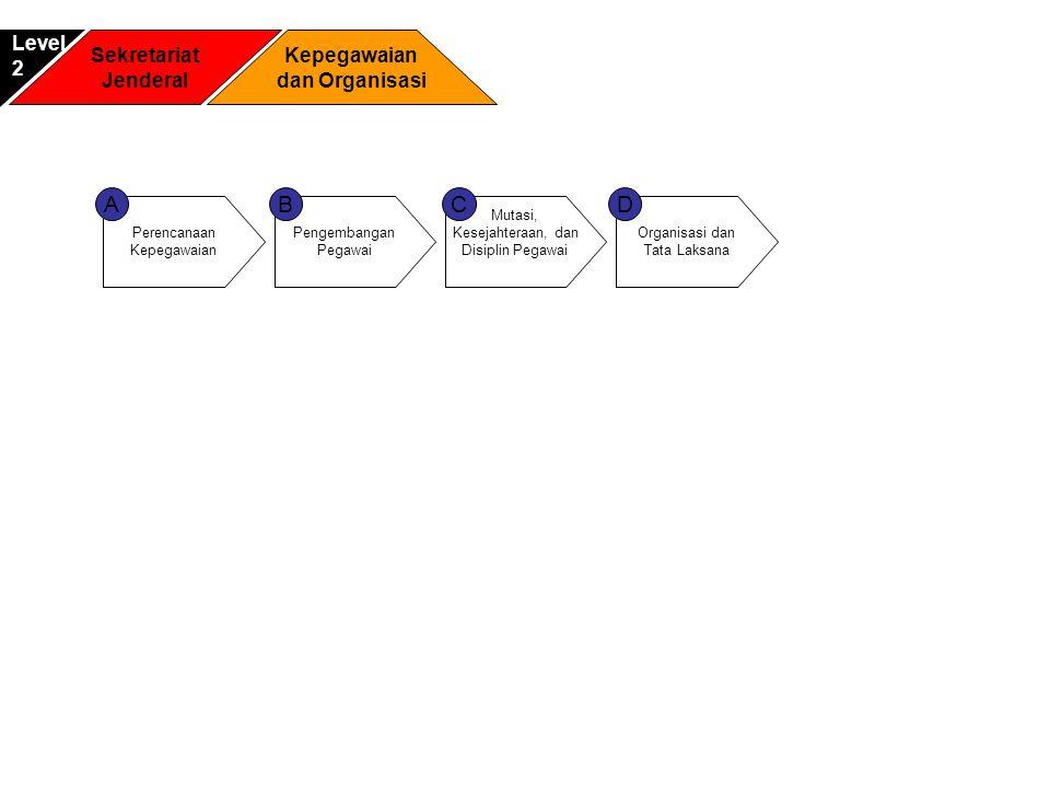 Sekretariat Jenderal Kepegawaian dan Organisasi Level2 Perencanaan Kepegawaian A Mutasi, Kesejahteraan, dan Disiplin Pegawai C Organisasi dan Tata Lak