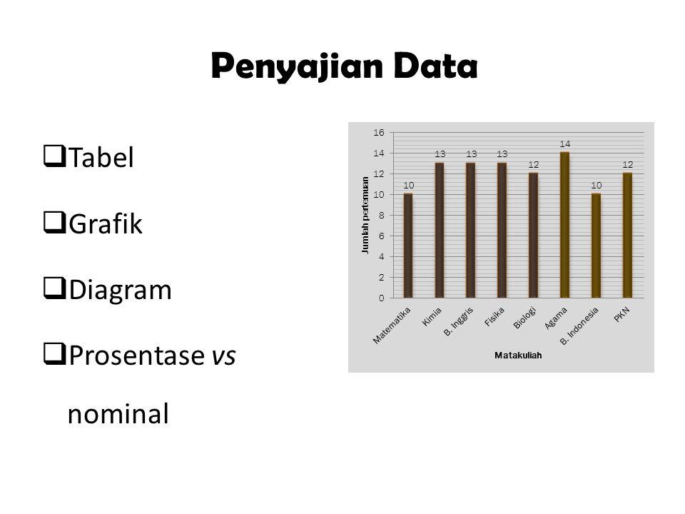 Penyajian Data  Tabel  Grafik  Diagram  Prosentase vs nominal