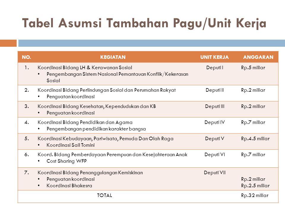 Tabel Asumsi Tambahan Pagu/Unit Kerja NO.KEGIATANUNIT KERJAANGGARAN 1.Koordinasi Bidang LH & Kerawanan Sosial Pengembangan Sistem Nasional Pemantauan