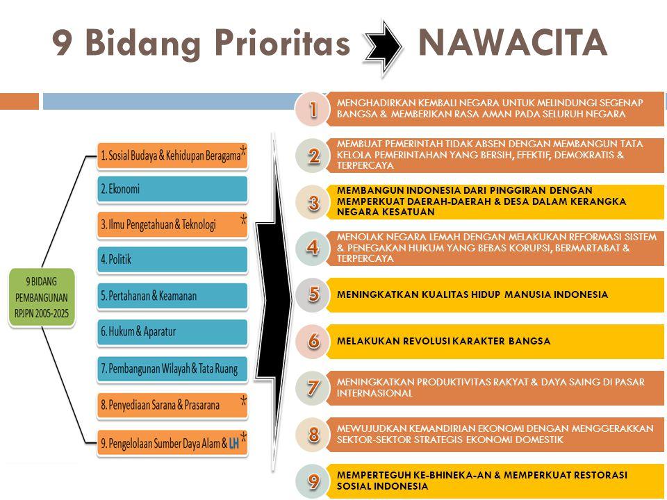 9 Bidang Prioritas NAWACITA MENGHADIRKAN KEMBALI NEGARA UNTUK MELINDUNGI SEGENAP BANGSA & MEMBERIKAN RASA AMAN PADA SELURUH NEGARA MEMBUAT PEMERINTAH