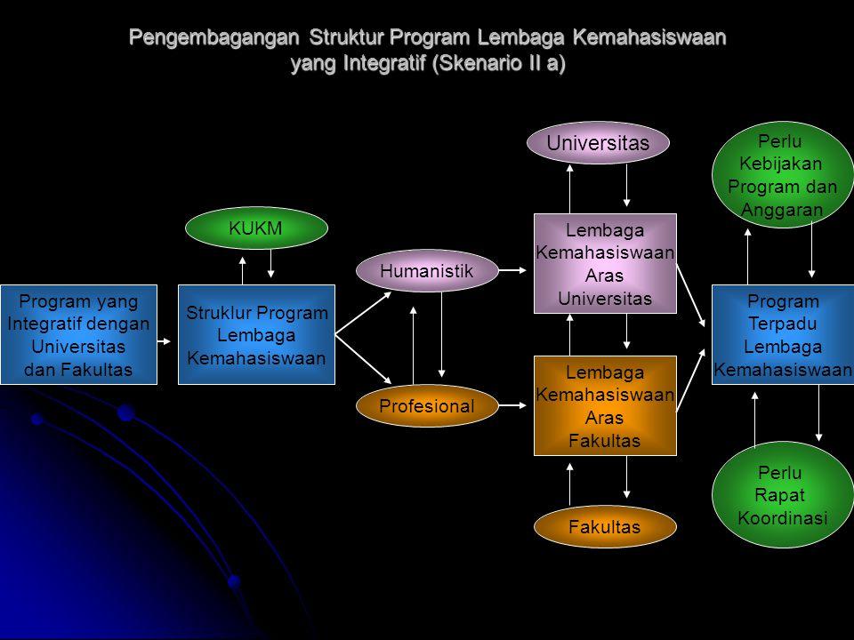 Pengembagangan Struktur Program Lembaga Kemahasiswaan yang Integratif (Skenario II a) Program yang Integratif dengan Universitas dan Fakultas Struklur