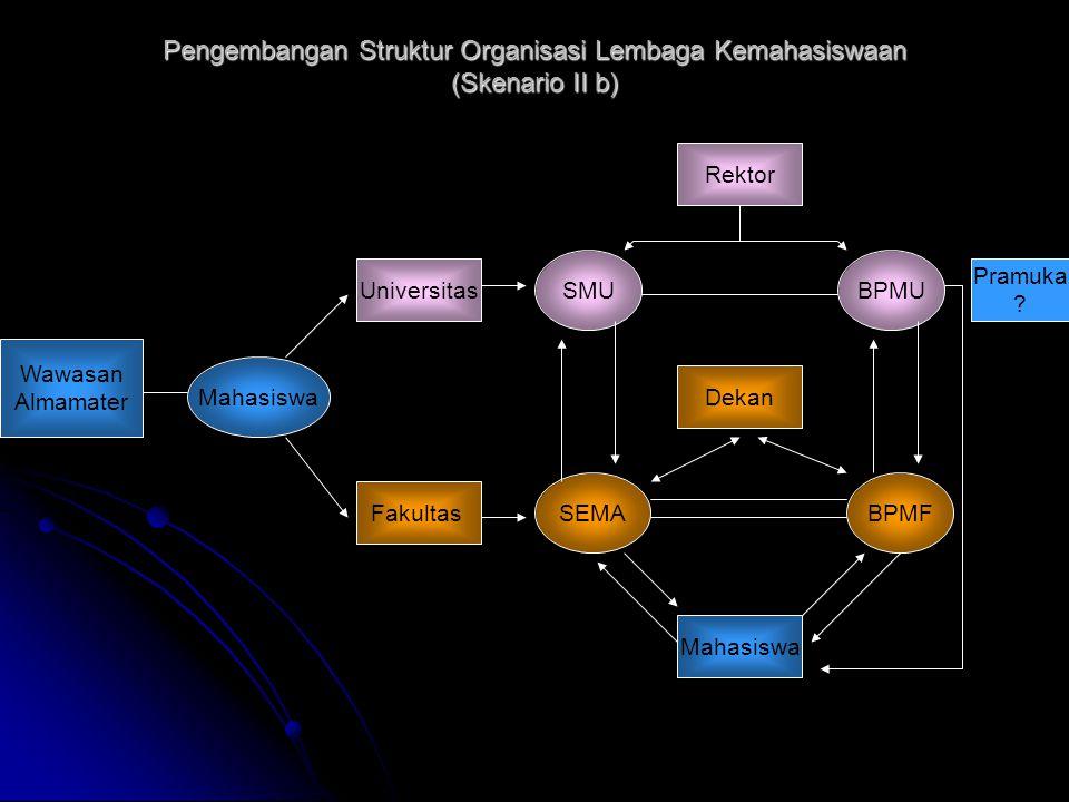 Pengembangan Struktur Organisasi Lembaga Kemahasiswaan (Skenario II b) Wawasan Almamater Mahasiswa Universitas Fakultas SEMA SMU Mahasiswa Dekan Rekto