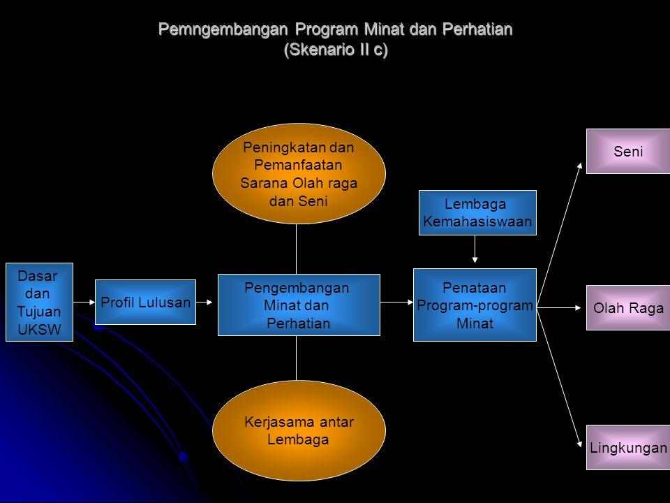 Pemngembangan Program Minat dan Perhatian (Skenario II c) Dasar dan Tujuan UKSW Profil Lulusan Pengembangan Minat dan Perhatian Penataan Program-progr