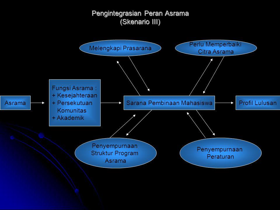 Pengintegrasian Peran Asrama (Skenario III) Asrama Fungsi Asrama : + Kesejahteraan + Persekutuan Komunitas + Akademik Sarana Pembinaan MahasiswaProfil