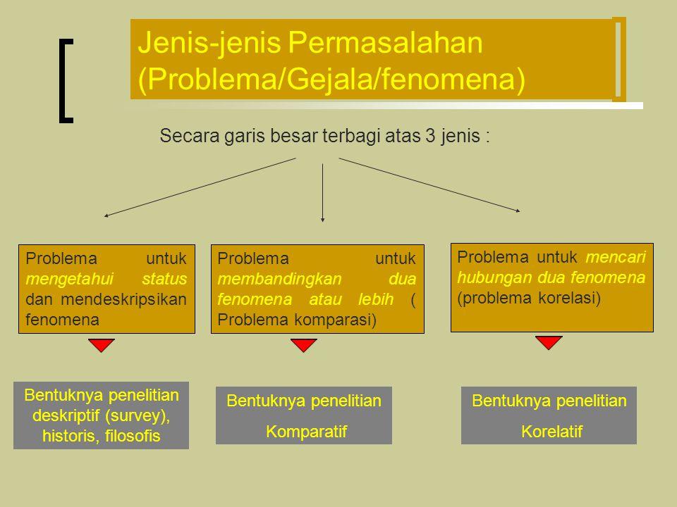 Jenis-jenis Permasalahan (Problema/Gejala/fenomena) Secara garis besar terbagi atas 3 jenis : Problema untuk mengetahui status dan mendeskripsikan fenomena Bentuknya penelitian deskriptif (survey), historis, filosofis Problema untuk membandingkan dua fenomena atau lebih ( Problema komparasi) Bentuknya penelitian Komparatif Problema untuk mencari hubungan dua fenomena (problema korelasi) Bentuknya penelitian Korelatif