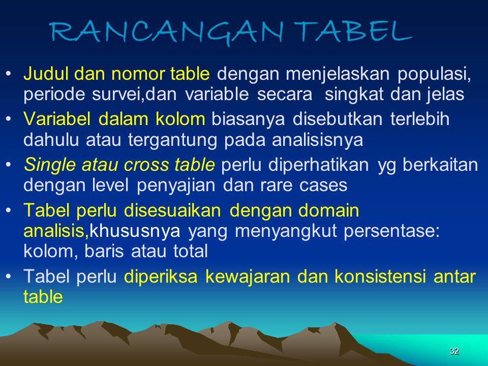 32 RANCANGAN TABEL Judul dan nomor table dengan menjelaskan populasi, periode survei,dan variable secara singkat dan jelas Variabel dalam kolom biasan