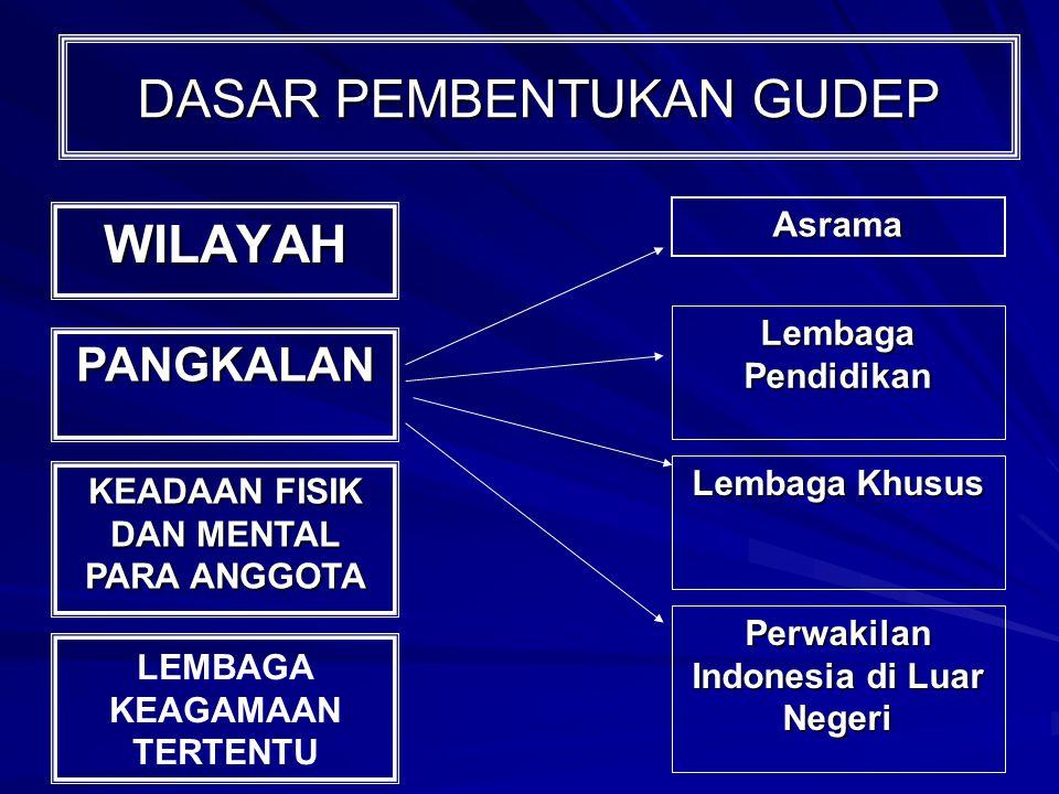 DASAR PEMBENTUKAN GUDEP WILAYAH PANGKALAN Asrama Lembaga Pendidikan Lembaga Khusus Perwakilan Indonesia di Luar Negeri KEADAAN FISIK DAN MENTAL PARA ANGGOTA LEMBAGA KEAGAMAAN TERTENTU