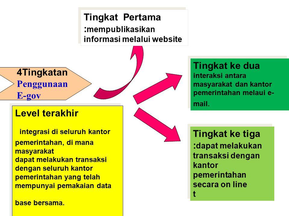 4Tingkatan Penggunaan E-gov Tingkat Pertama : mempublikasikan informasi melalui website Tingkat ke tiga : dapat melakukan transaksi dengan kantor peme