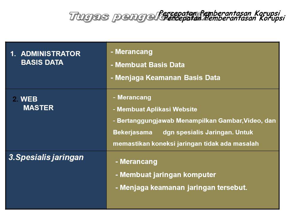 3.Spesialis jaringan 1.ADMINISTRATOR BASIS DATA - Merancang - Membuat Basis Data - Menjaga Keamanan Basis Data - Merancang - Membuat Aplikasi Website