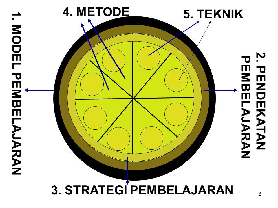 3 1. MODEL PEMBELAJARAN 2. PENDEKATAN PEMBELAJARAN 3. STRATEGI PEMBELAJARAN 4. METODE 5. TEKNIK