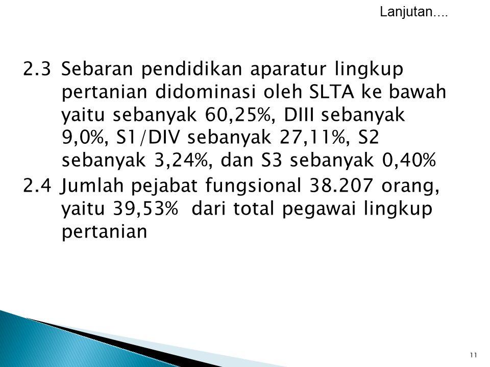 11 2.3Sebaran pendidikan aparatur lingkup pertanian didominasi oleh SLTA ke bawah yaitu sebanyak 60,25%, DIII sebanyak 9,0%, S1/DIV sebanyak 27,11%, S
