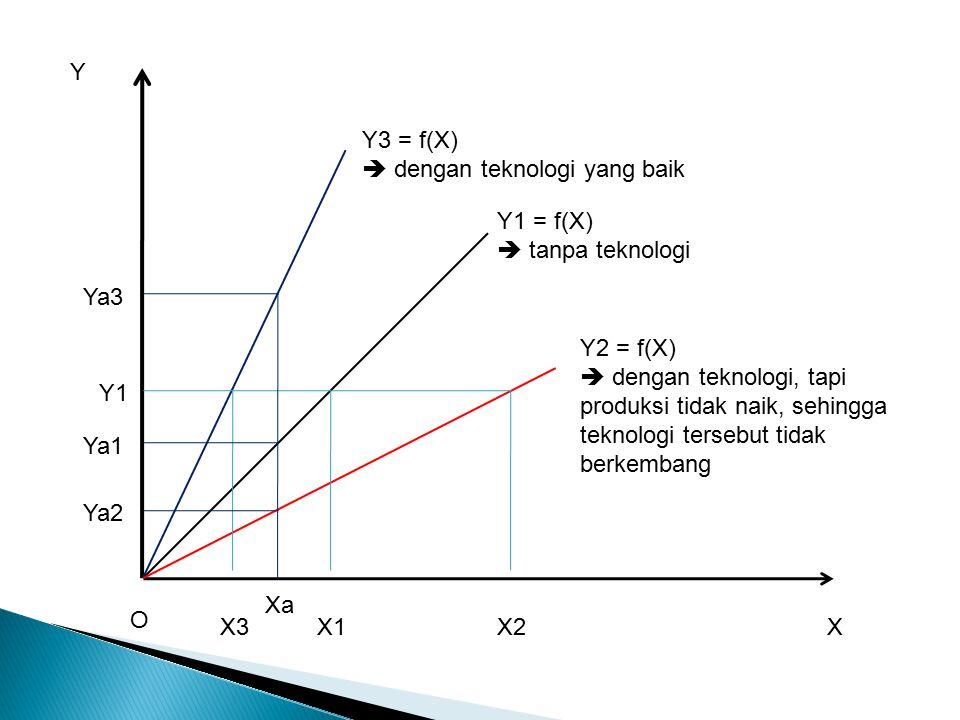 X Y Y1 = f(X)  tanpa teknologi Y2 = f(X)  dengan teknologi, tapi produksi tidak naik, sehingga teknologi tersebut tidak berkembang Y3 = f(X)  dengan teknologi yang baik O Y1 X3X1X2 Xa Ya3 Ya1 Ya2