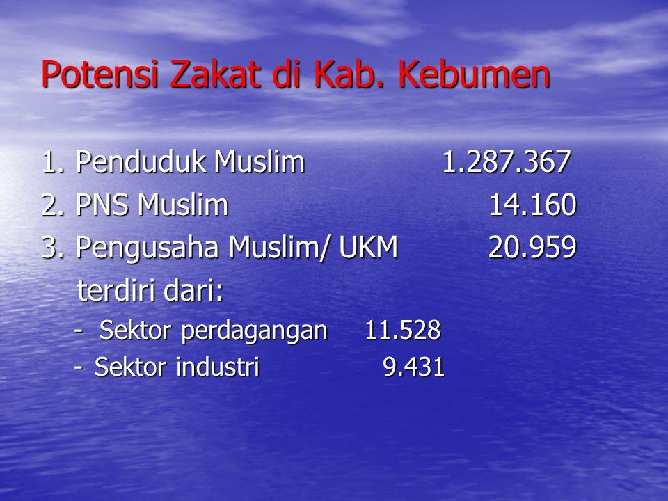 Potensi Zakat di Kab. Kebumen 1. Penduduk Muslim1.287.367 2. PNS Muslim 14.160 3. Pengusaha Muslim/ UKM 20.959 terdiri dari: terdiri dari: - Sektor pe