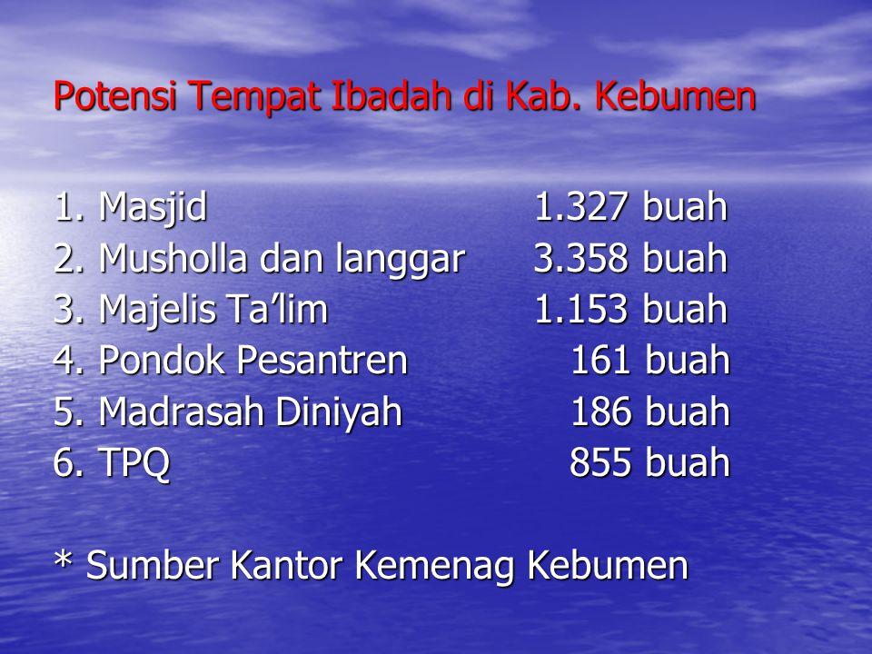 Potensi Tempat Ibadah di Kab. Kebumen 1. Masjid1.327 buah 2. Musholla dan langgar3.358 buah 3. Majelis Ta'lim1.153 buah 4. Pondok Pesantren 161 buah 5