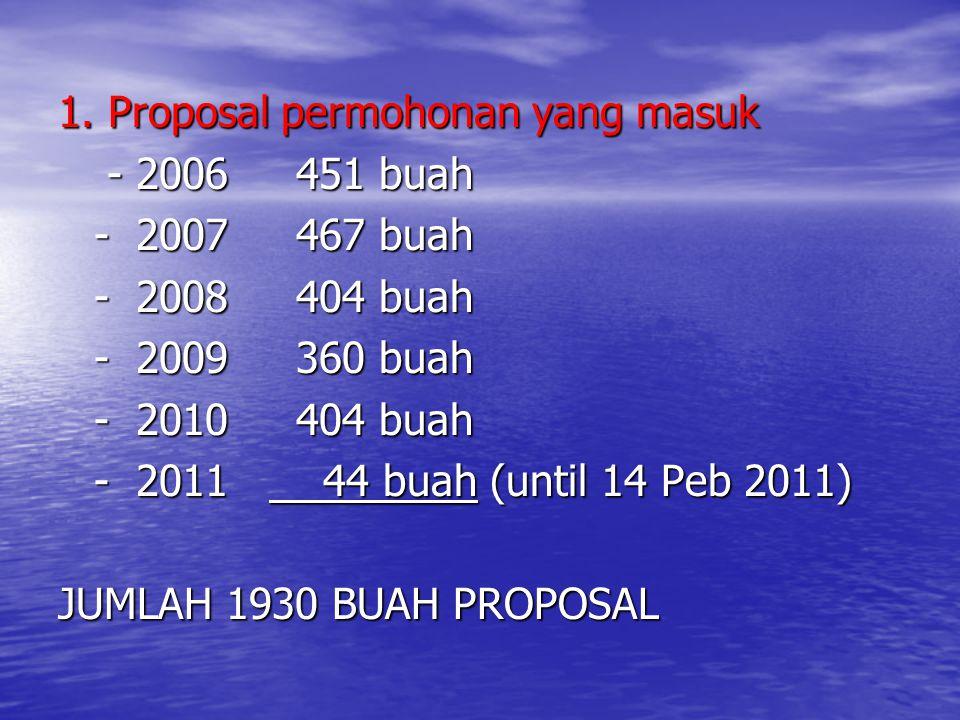 1. Proposal permohonan yang masuk - 2006 451 buah - 2006 451 buah - 2007 467 buah - 2008 404 buah - 2009 360 buah - 2010 404 buah - 2011 44 buah (unti