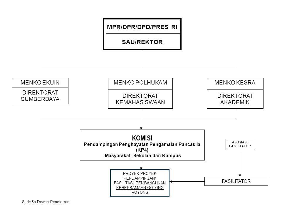 MPR/DPR/DPD/PRES RI SAU/REKTOR KOMISI Pendampingan Penghayatan Pengamalan Pancasila (KP4) Masyarakat, Sekolah dan Kampus MENKO POLHUKAM DIREKTORAT KEMAHASISWAAN MENKO KESRA DIREKTORAT AKADEMIK FASILITATOR Slide 8a Dewan Pendidikan MENKO EKUIN DIREKTORAT SUMBERDAYA PROYEK-PROYEK PENDAMPINGAN/ FASILITASI PEMBANGUNAN KEBERSAMAAN GOTONG ROYONG ASOSIASI FASILITATOR