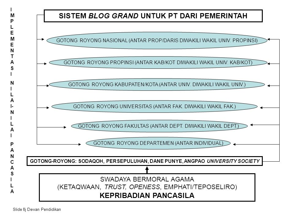 SWADAYA BERMORAL AGAMA (KETAQWAAN, TRUST, OPENESS, EMPHATI/TEPOSELIRO) KEPRIBADIAN PANCASILA GOTONG-ROYONG: SODAQOH, PERSEPULUHAN, DANE PUNYE, ANGPAO UNIVERSITY SOCIETY GOTONG ROYONG DEPARTEMEN (ANTAR INDIVIDUAL) GOTONG ROYONG FAKULTAS (ANTAR DEPT.