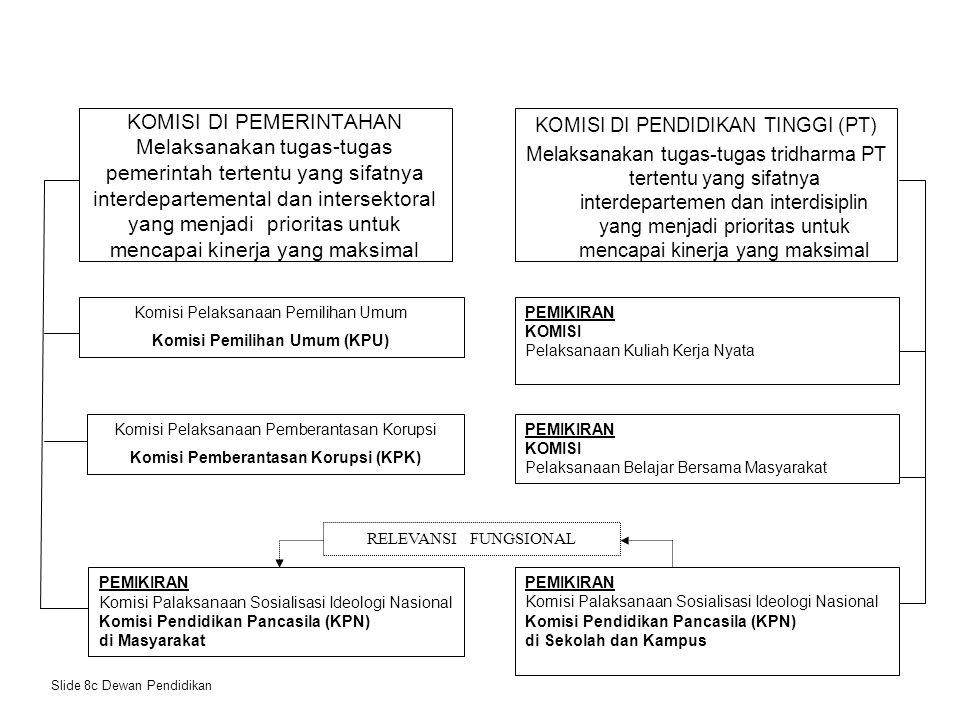 KOMISI IMPLEMENTASI PANCASILA (KIP) Lembaga Pelaksana Pro gram Nas ional ( Pronas )/ Da erah ( Proda ) PEMBERDAYAAN IDEOLOGI NASIONALDALAM RANGKA PEMBANGUNAN SOCIAL CAPITAL MENUJU MASYARAKAT WARGANEGARA INDONESIA YANG GOTONG ROYONG (EKASILA) RT, RW, Desa, Kab.