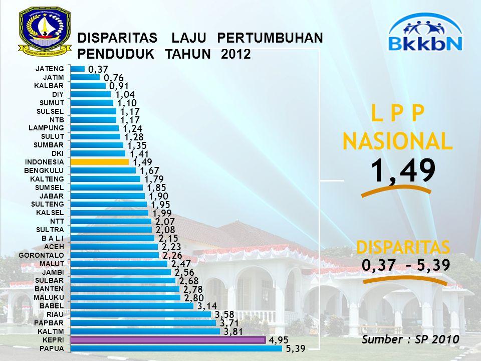 DISPARITAS LAJU PERTUMBUHAN PENDUDUK TAHUN 2012 1,49 L P P NASIONAL 0,37 – 5,39 DISPARITAS Sumber : SP 2010