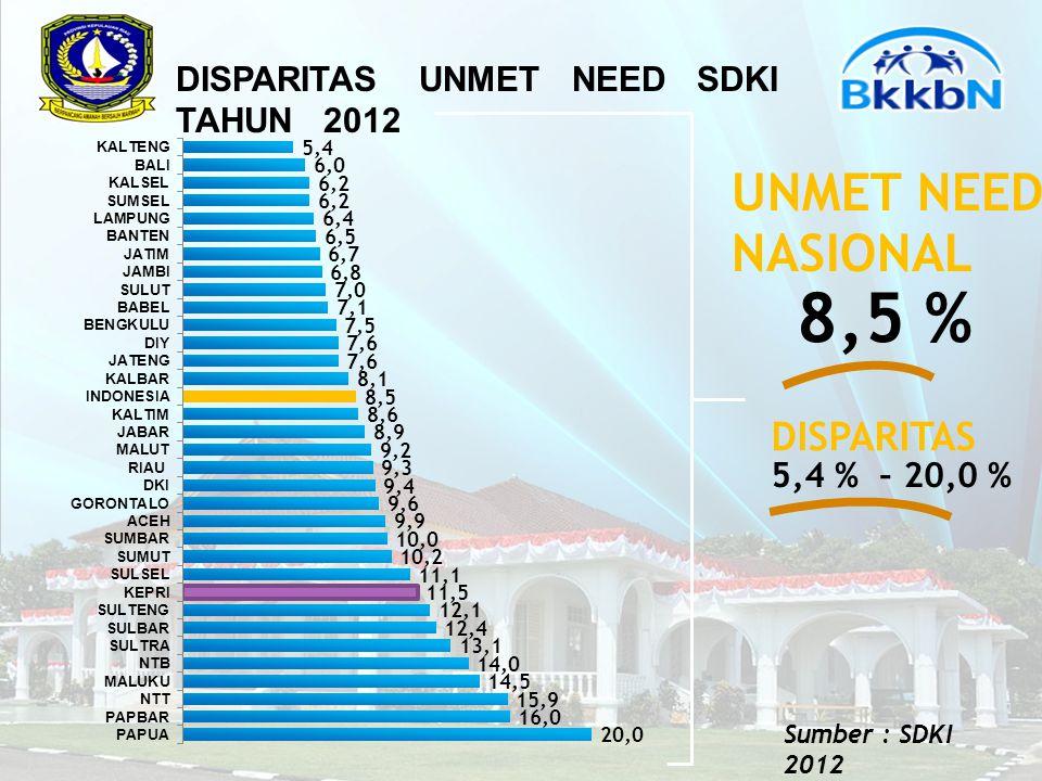 DISPARITAS UNMET NEED SDKI TAHUN 2012 8,5 % UNMET NEED NASIONAL 5,4 % – 20,0 % DISPARITAS Sumber : SDKI 2012