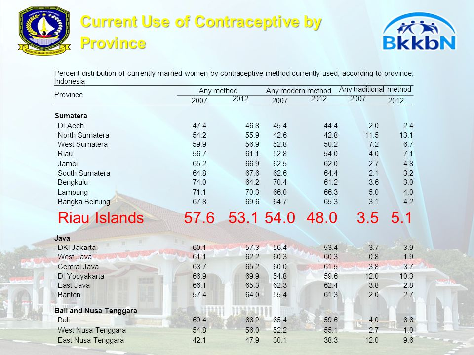 Current Use of Contraceptive by Province Percent distribution of currently married women by contraceptive method currently used, according to province, Indonesia Province Any methodAny modern method Any traditional method 2007 2012 2007 20122007 2012 Sumatera DI Aceh47.4 46.8 45.4 44.4 2.0 2.4 North Sumatera54.2 55.9 42.6 42.8 11.5 13.1 West Sumatera59.9 56.9 52.8 50.2 7.2 6.7 Riau56.7 61.1 52.8 54.0 4.0 7.1 Jambi65.2 66.9 62.5 62.0 2.7 4.8 South Sumatera64.8 67.6 62.6 64.4 2.1 3.2 Bengkulu74.0 64.2 70.4 61.2 3.6 3.0 Lampung71.1 70.3 66.0 66.3 5.0 4.0 Bangka Belitung67.8 69.6 64.7 65.3 3.1 4.2 Riau Islands57.6 53.1 54.0 48.0 3.5 5.1 Java DKI Jakarta60.1 57.3 56.4 53.4 3.7 3.9 West Java61.1 62.2 60.3 0.8 1.9 Central Java63.7 65.2 60.0 61.5 3.8 3.7 DI Yogyakarta66.9 69.9 54.8 59.6 12.0 10.3 East Java66.1 65.3 62.3 62.4 3.8 2.8 Banten57.4 64.0 55.4 61.3 2.0 2.7 Bali and Nusa Tenggara Bali69.4 66.2 65.4 59.6 4.0 6.6 West Nusa Tenggara54.8 56.0 52.2 55.1 2.7 1.0 East Nusa Tenggara42.1 47.9 30.1 38.3 12.0 9.6