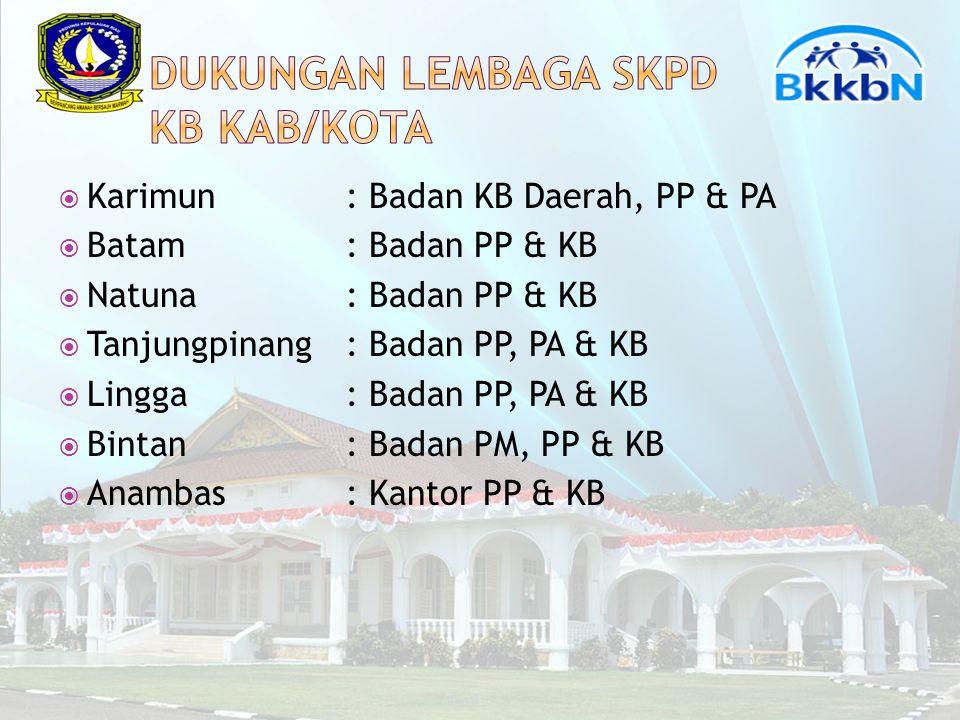  Karimun: Badan KB Daerah, PP & PA  Batam: Badan PP & KB  Natuna: Badan PP & KB  Tanjungpinang: Badan PP, PA & KB  Lingga: Badan PP, PA & KB  Bintan: Badan PM, PP & KB  Anambas: Kantor PP & KB