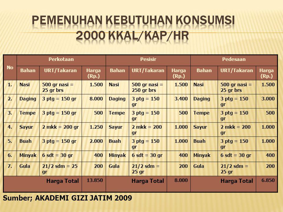 No PerkotaanPesisirPedesaan BahanURT/TakaranHarga (Rp.) BahanURT/TakaranHarga (Rp.) BahanURT/TakaranHarga (Rp.) 1.Nasi500 gr nasi = 25 gr brs 1.500Nasi500 gr nasi = 250 gr brs 1.500Nasi500 gr nasi = 25 gr brs 1.500 2.Daging3 ptg = 150 gr8.000Daging3 ptg = 150 gr 3.400Daging3 ptg = 150 gr 3.000 3.Tempe3 ptg = 150 gr500Tempe3 ptg = 150 gr 500Tempe3 ptg = 150 gr 500 4.Sayur2 mkk = 200 gr1.250Sayur2 mkk = 200 gr 1.000Sayur2 mkk = 200 gr 1.000 5.Buah3 ptg = 150 gr2.000Buah3 ptg = 150 gr 1.000Buah3 ptg = 150 gr 1.000 6.Minyak6 sdt = 30 gr400Minyak6 sdt = 30 gr400Minyak6 sdt = 30 gr400 7.Gula21/2 sdm = 25 gr 200Gula21/2 sdm = 25 gr 200Gula21/2 sdm = 25 gr 200 Harga Total 13.850 Harga Total 8.000 Harga Total 6.850 Sumber; AKADEMI GIZI JATIM 2009