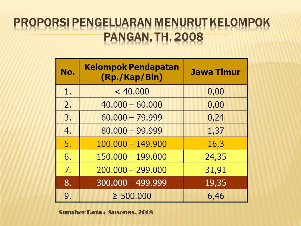 No. Kelompok Pendapatan (Rp./Kap/Bln) Jawa Timur 1.< 40.0000,00 2.40.000 – 60.0000,00 3.60.000 – 79.9990,24 4.80.000 – 99.9991,37 5.100.000 – 149.9001