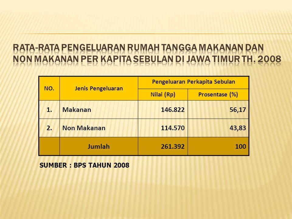 NO.Jenis Pengeluaran Pengeluaran Perkapita Sebulan Nilai (Rp)Prosentase (%) 1.Makanan146.82256,17 2.Non Makanan114.57043,83 Jumlah261.392100 SUMBER : BPS TAHUN 2008