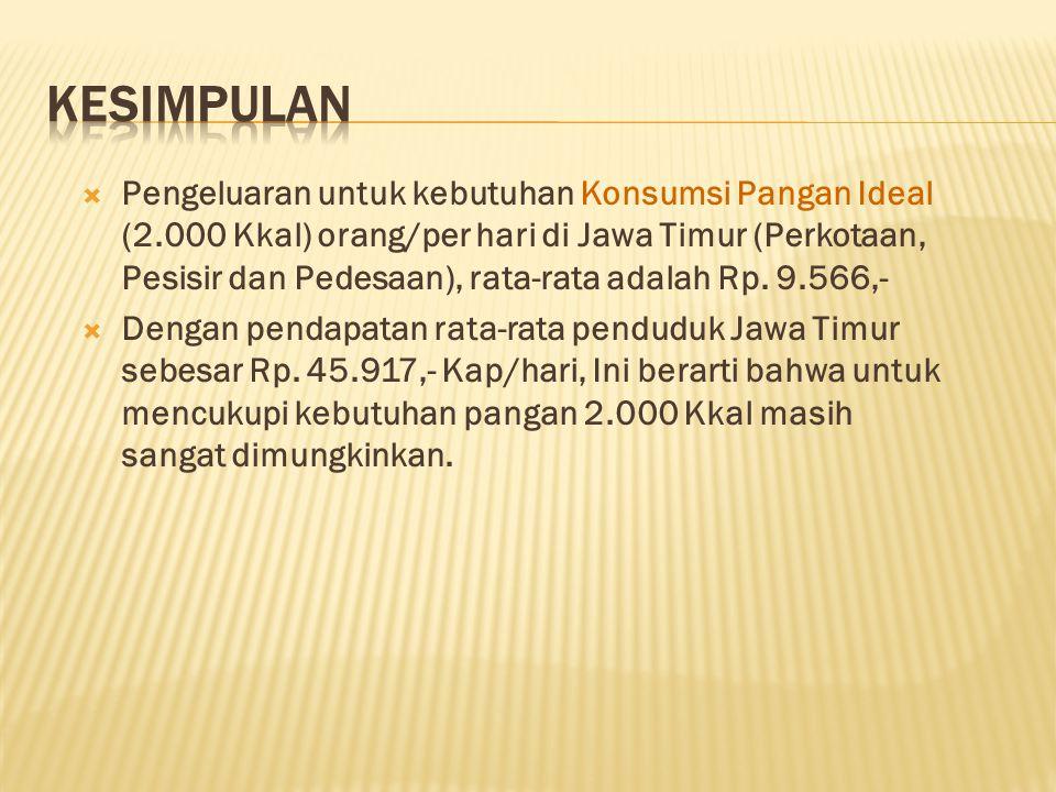  Pengeluaran untuk kebutuhan Konsumsi Pangan Ideal (2.000 Kkal) orang/per hari di Jawa Timur (Perkotaan, Pesisir dan Pedesaan), rata-rata adalah Rp.