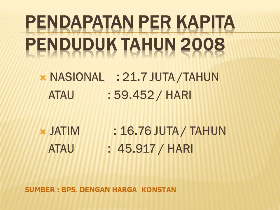  NASIONAL : 21.7 JUTA /TAHUN ATAU : 59.452 / HARI  JATIM : 16.76 JUTA / TAHUN ATAU : 45.917 / HARI SUMBER : BPS.