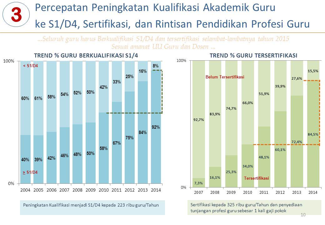 Percepatan Peningkatan Kualifikasi Akademik Guru ke S1/D4, Sertifikasi, dan Rintisan Pendidikan Profesi Guru 3 > S1/D4 < S1/D4 Tersertifikasi Belum Te