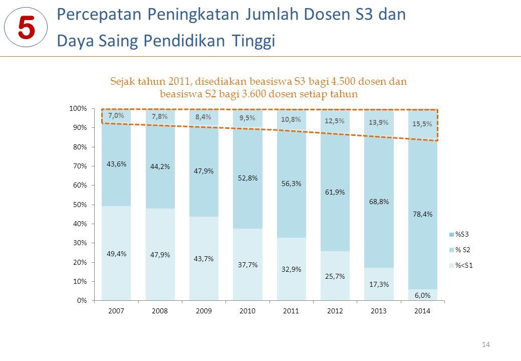 Percepatan Peningkatan Jumlah Dosen S3 dan Daya Saing Pendidikan Tinggi 5 Sejak tahun 2011, disediakan beasiswa S3 bagi 4.500 dosen dan beasiswa S2 ba