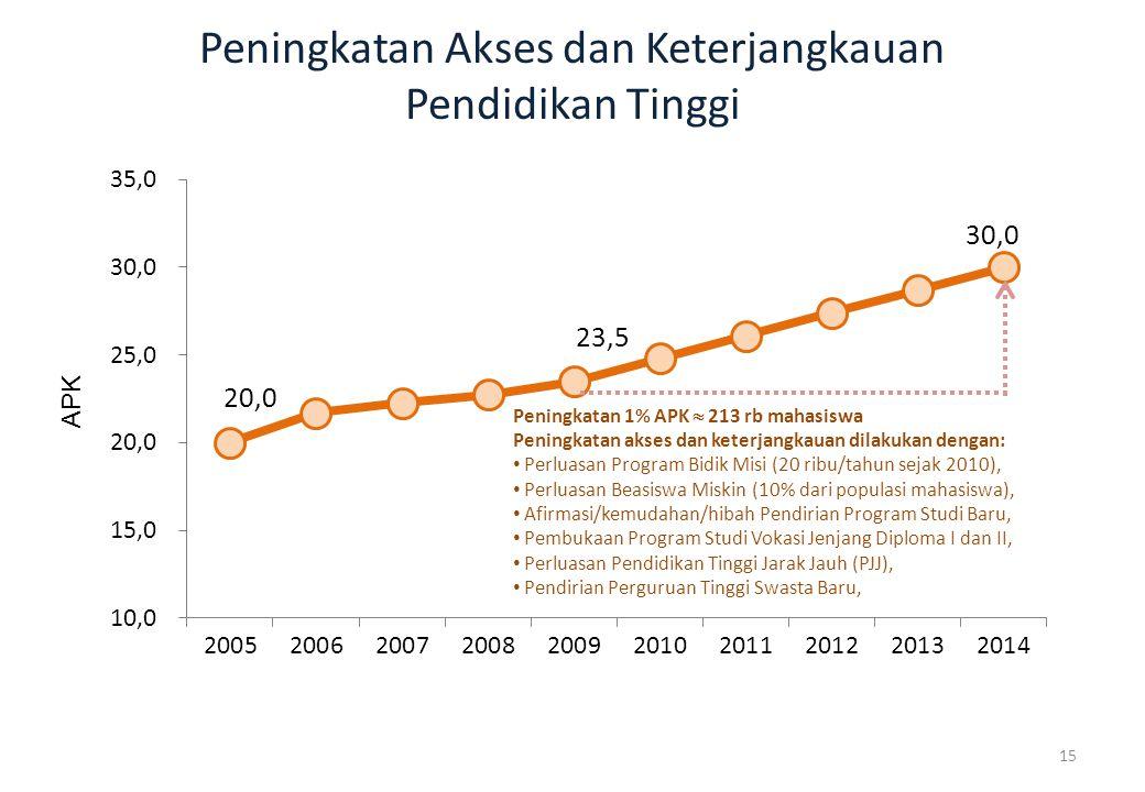 Peningkatan Akses dan Keterjangkauan Pendidikan Tinggi Peningkatan 1% APK  213 rb mahasiswa Peningkatan akses dan keterjangkauan dilakukan dengan: Pe