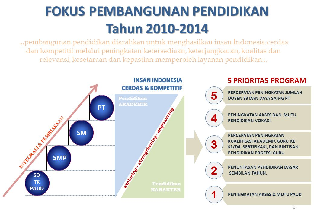 FOKUS PEMBANGUNAN PENDIDIKAN Tahun 2010-2014 SMP PT exploring – strengthening - empowering SM Pendidikan KARAKTER INTEGRASI & PEMBIASAAN SD TK PAUD Pe