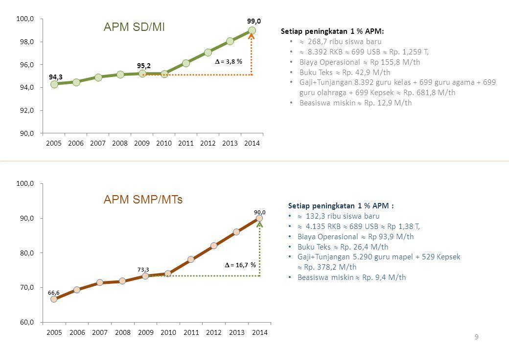  = 16,7 % Setiap peningkatan 1 % APM:  268,7 ribu siswa baru  8.392 RKB  699 USB  Rp. 1,259 T, Biaya Operasional  Rp 155,8 M/th Buku Teks  Rp.