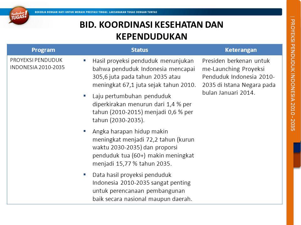 | PROYEKSI PENDUDUK INDONESIA 2010 - 2035 BID. KOORDINASI KESEHATAN DAN KEPENDUDUKAN ProgramStatusKeterangan PROYEKSI PENDUDUK INDONESIA 2010-2035  H