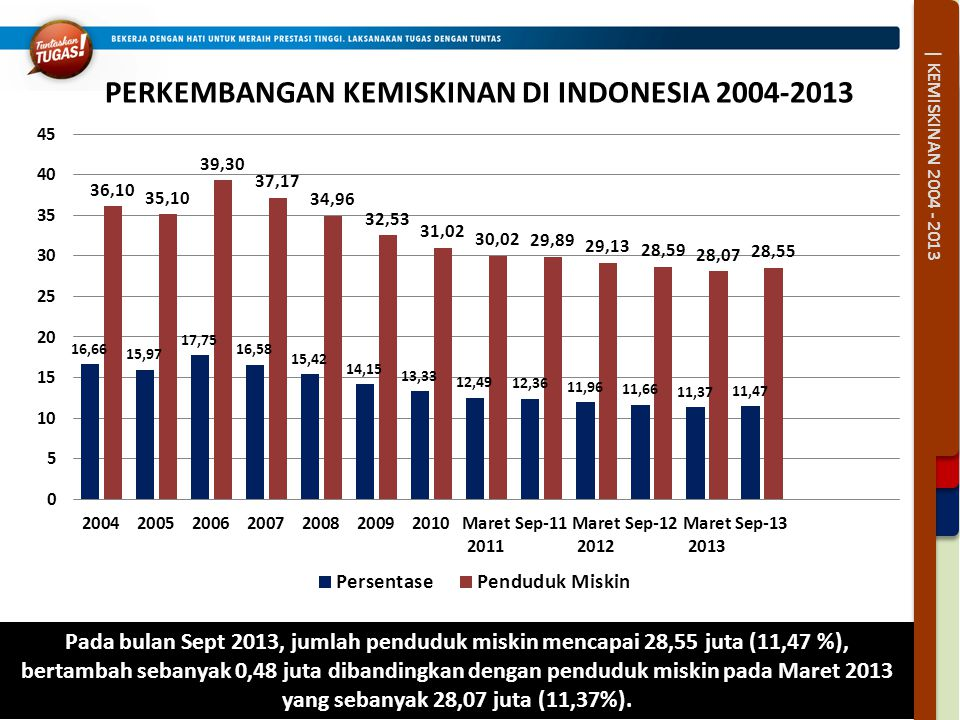 PERKEMBANGAN KEMISKINAN DI INDONESIA 2004-2013 | KEMISKINAN 2004 - 2013 Pada bulan Sept 2013, jumlah penduduk miskin mencapai 28,55 juta (11,47 %), be