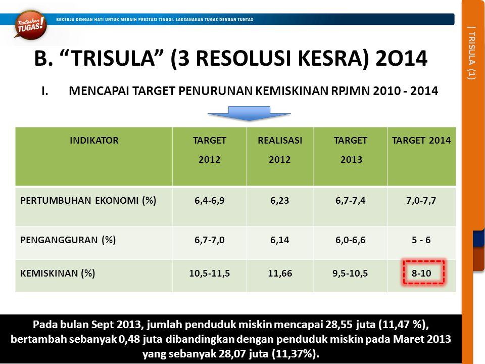 | TRISULA (1) Pada bulan Sept 2013, jumlah penduduk miskin mencapai 28,55 juta (11,47 %), bertambah sebanyak 0,48 juta dibandingkan dengan penduduk mi