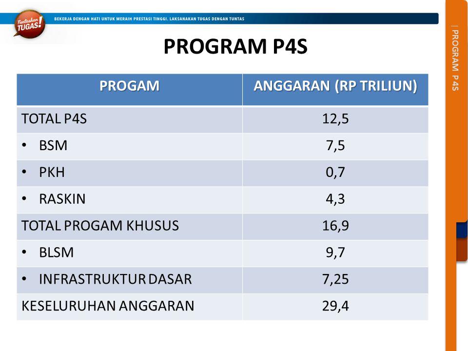 | PROGRAM P 4S PROGRAM P4SPROGAM ANGGARAN (RP TRILIUN) TOTAL P4S12,5 BSM7,5 PKH0,7 RASKIN4,3 TOTAL PROGAM KHUSUS16,9 BLSM9,7 INFRASTRUKTUR DASAR7,25 K