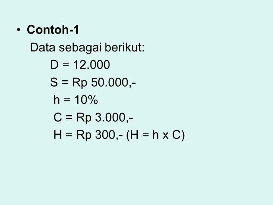 Contoh-1 Data sebagai berikut: D = 12.000 S = Rp 50.000,- h = 10% C = Rp 3.000,- H = Rp 300,- (H = h x C)