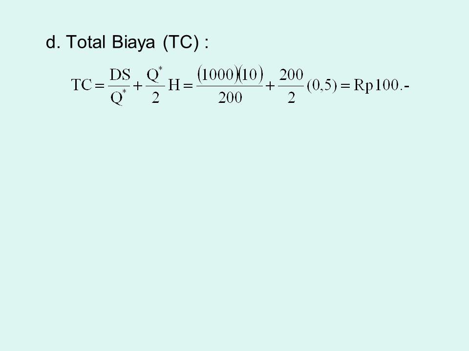 d. Total Biaya (TC) :