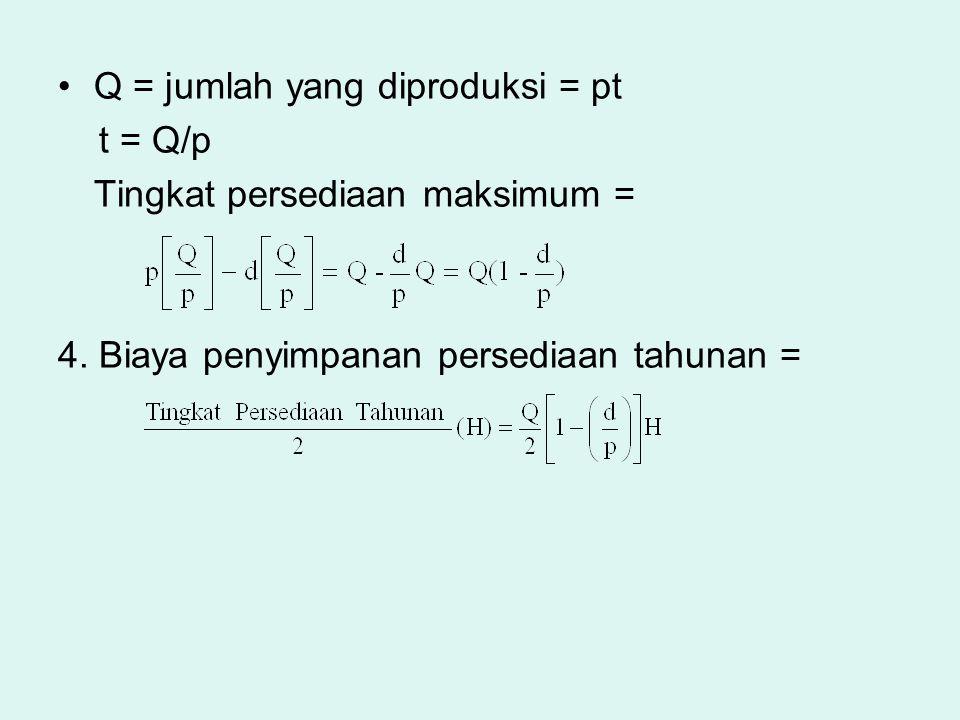 Q = jumlah yang diproduksi = pt t = Q/p Tingkat persediaan maksimum = 4. Biaya penyimpanan persediaan tahunan =