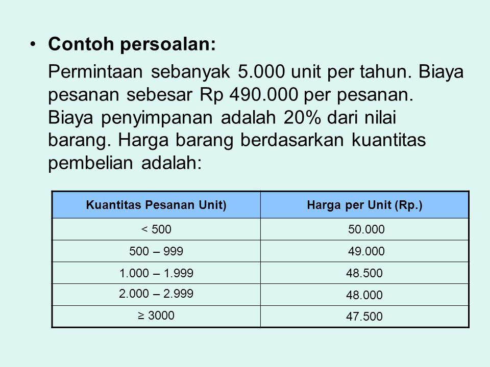Contoh persoalan: Permintaan sebanyak 5.000 unit per tahun. Biaya pesanan sebesar Rp 490.000 per pesanan. Biaya penyimpanan adalah 20% dari nilai bara