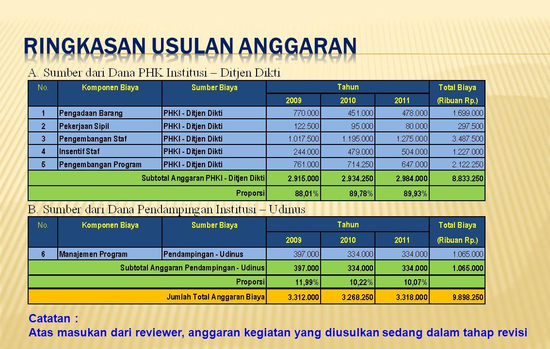 Catatan : Atas masukan dari reviewer, anggaran kegiatan yang diusulkan sedang dalam tahap revisi