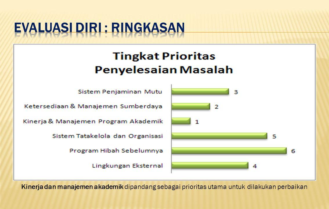 Kinerja dan manajemen akademik dipandang sebagai prioritas utama untuk dilakukan perbaikan