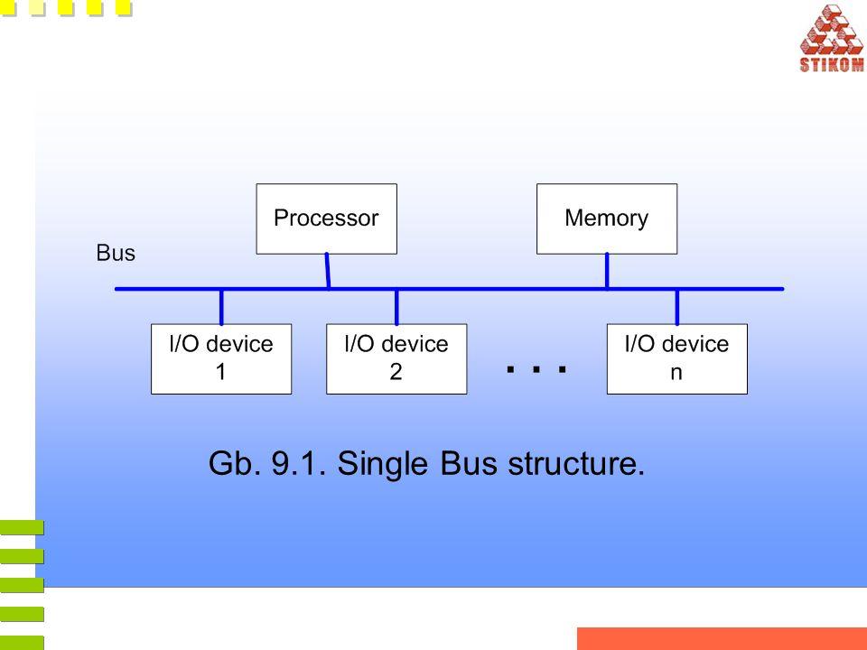 Gb. 9.3. Transfer control melalui penggunaan Interrupt