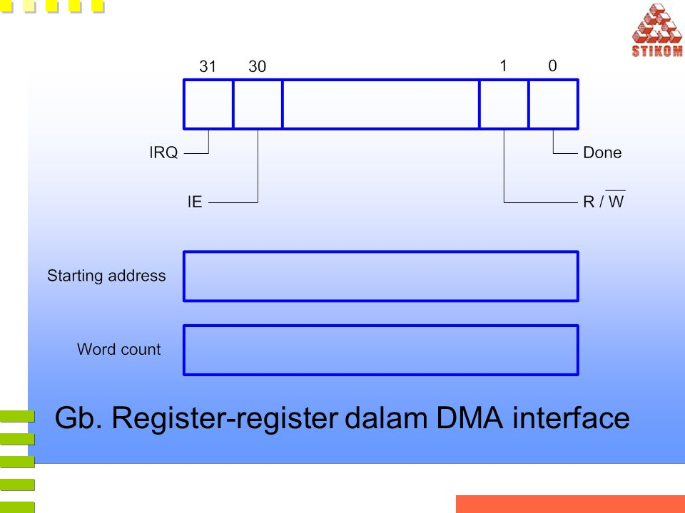 Gb. Register-register dalam DMA interface