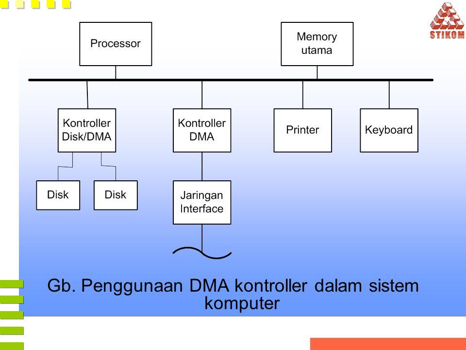Gb. Penggunaan DMA kontroller dalam sistem komputer