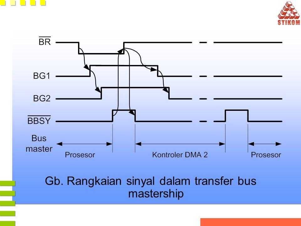 Gb. Rangkaian sinyal dalam transfer bus mastership